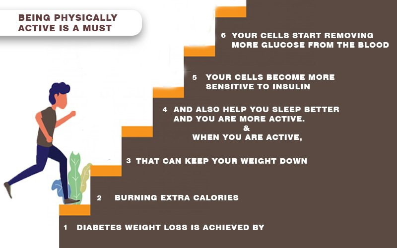 Physical Activity for Diabetes Weight Management