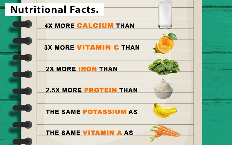 nutritional facts of moringa